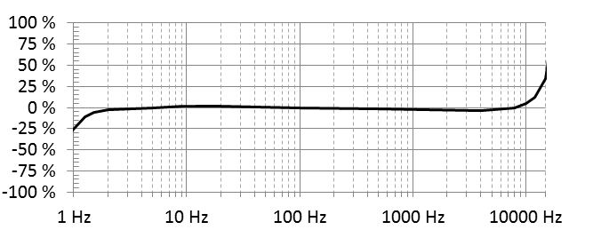 333D01 Frequency Response